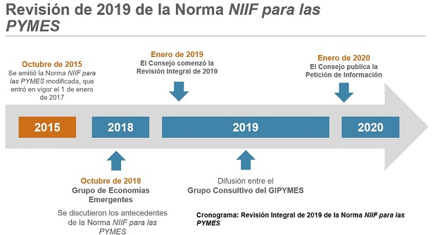 Status of the 2019 Comprehensive Review Spanish