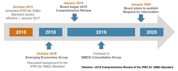 Status of the 2019 Comprehensive Review
